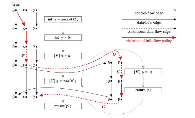 flow analysis thesis